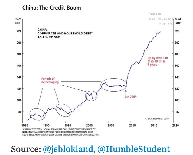 Very striking graph on China…