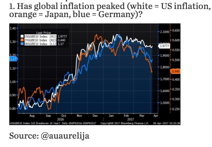 Has global inflation peaked? ……
