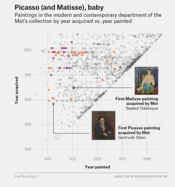 The Met's art acquisition strategy…