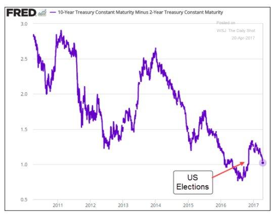 Pressure back on bank profit…