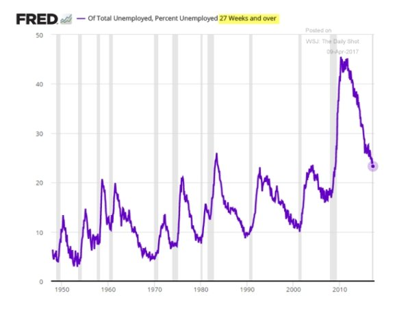 US Labour market is recovering…