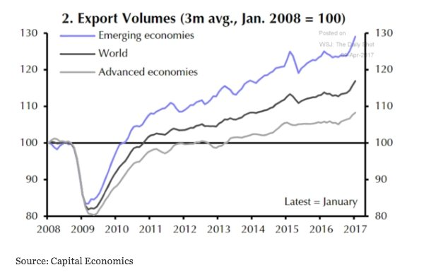 Is the world trade slowdown…