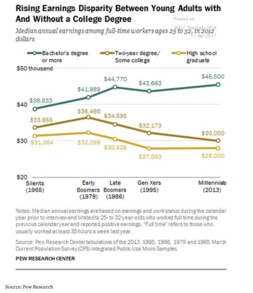 increasingly stark earnings disparity by…