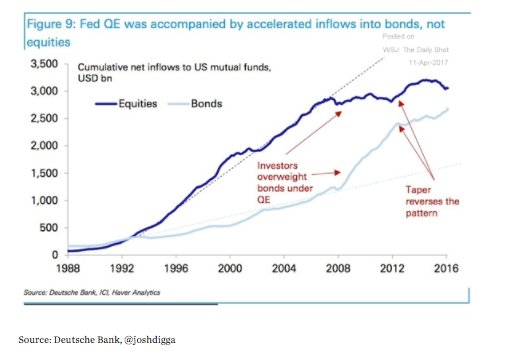 QE appears to be associated…