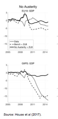 Where Eurozone might have been…