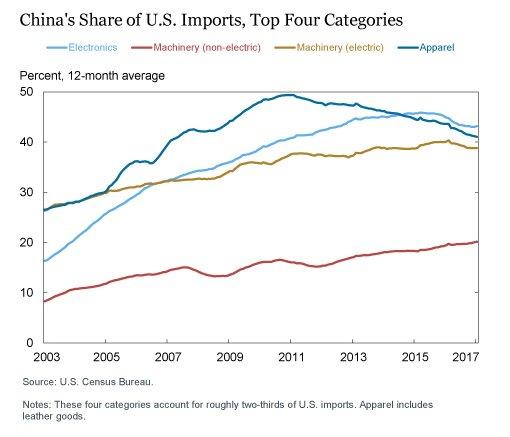 End of China's export juggernaut.…