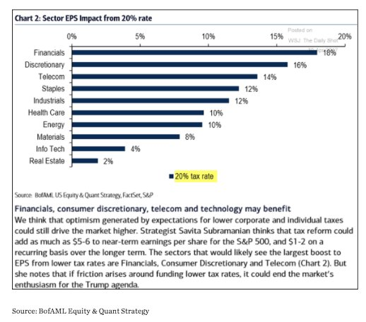 The corporate sectors that would…