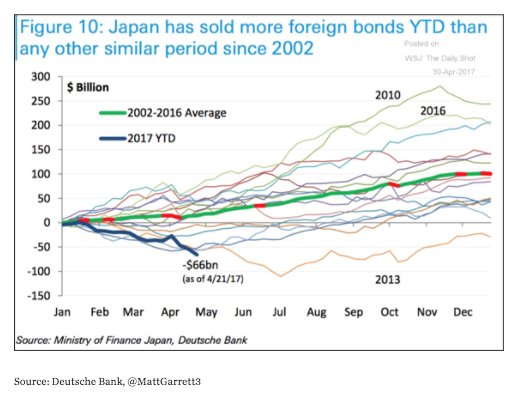 Taper sales: Japan offloading foreign…