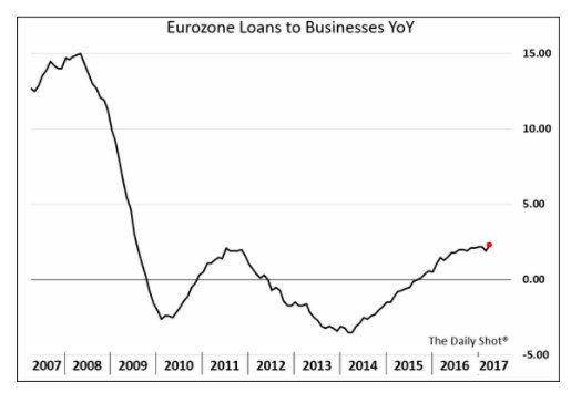 Will the Eurozone recovery sustain…