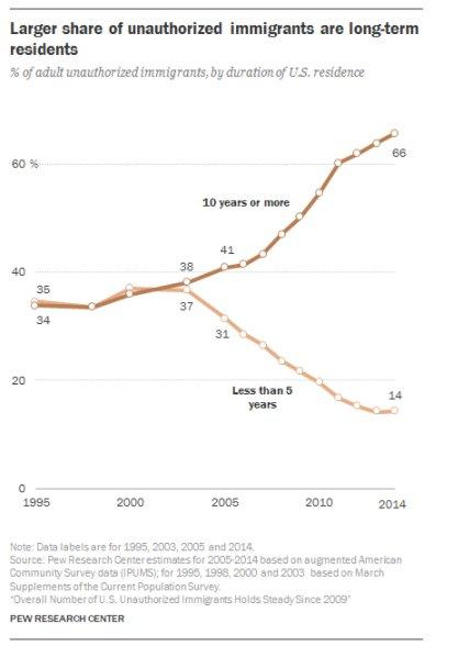 Aging illegal: 2/3 of undocumented…