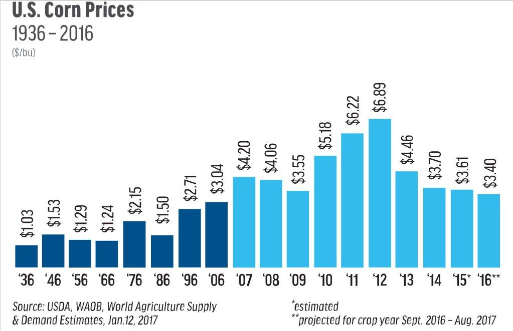 Grain deflation: US corn prices…
