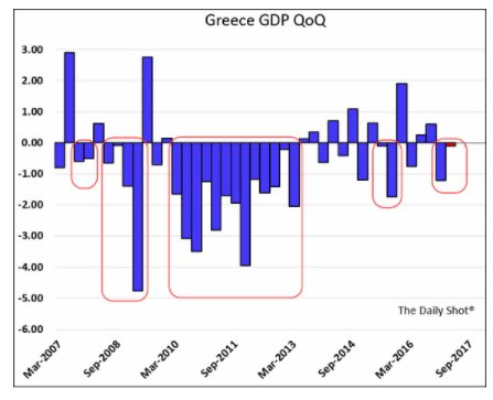 Greece now in 5th recession…