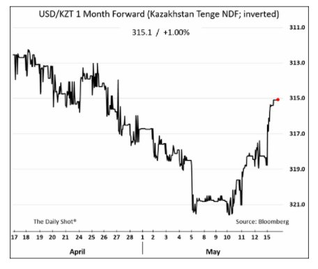 Kazakh currency is bouncing on…