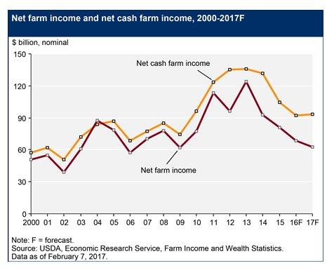 Net farm incomes under intense…