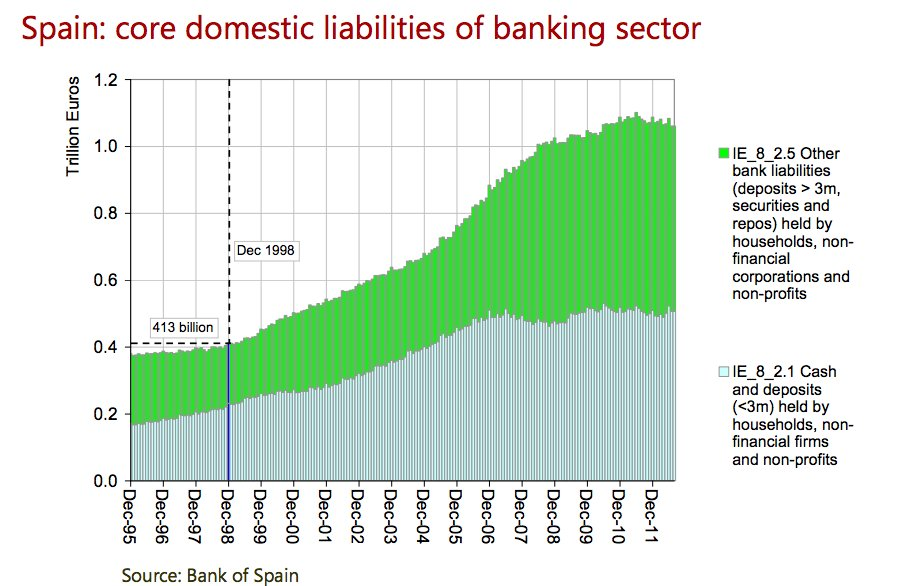 How the Spanish banking system…