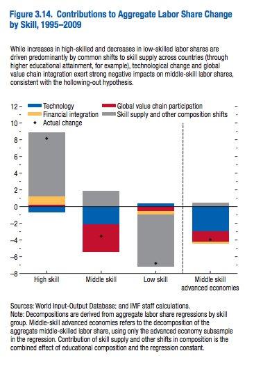 IMF estimates of the factors…