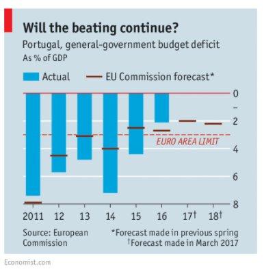 Portugal's discrete resistance to Eurozone…