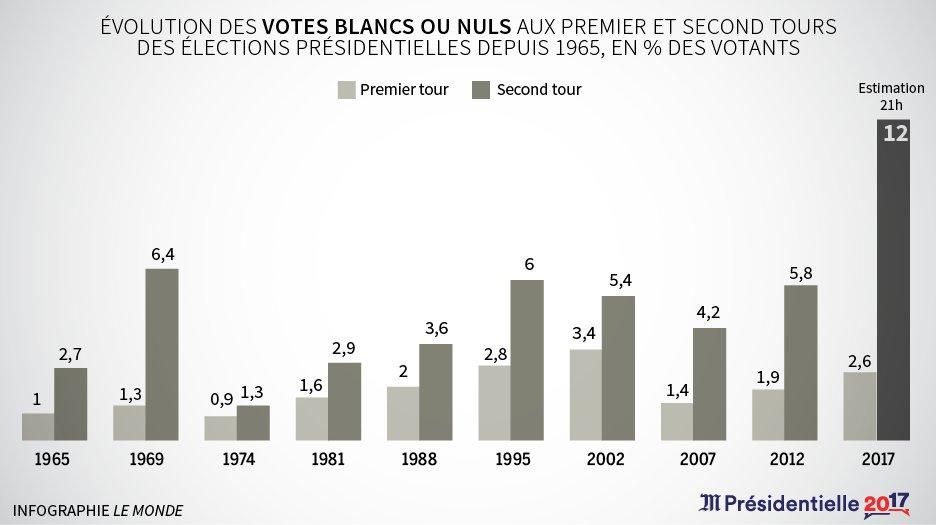 RT @Delphinepapin: Évolution du vote…