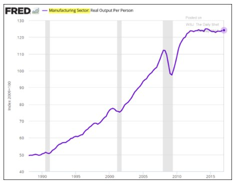 Remarkable stagnation in US manufacturing…