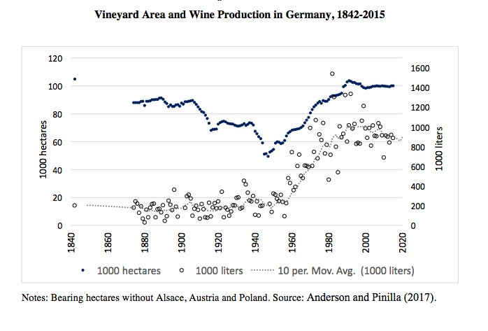 German wine production surged in…
