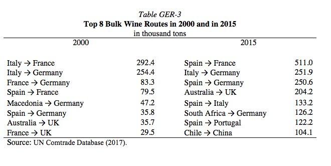 Global wine trade: the top…