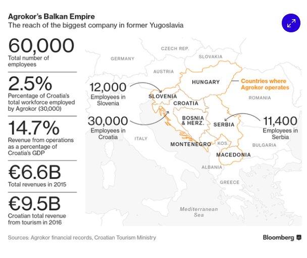 The crisis in Agrokor's Balkan…