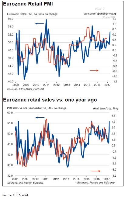 Even Eurozone retail activity is…
