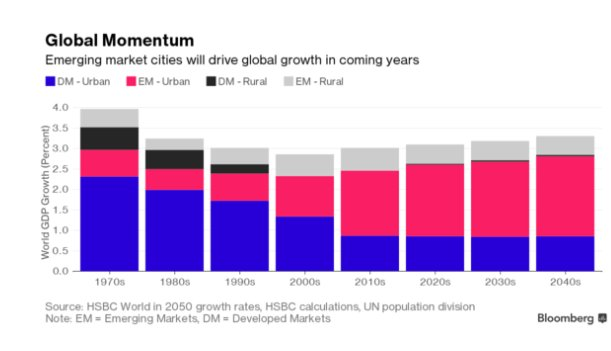 Emerging market cities will be…