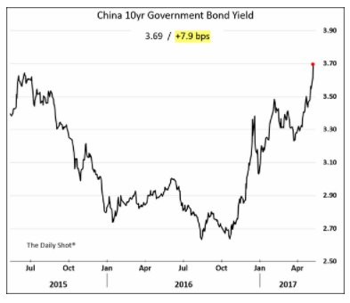 Yields in China are rising…