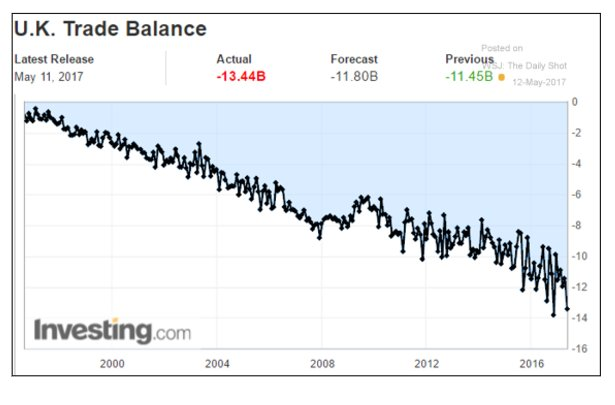 The UK's trade deficit deviated…