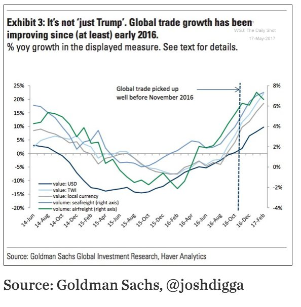 Is the world economy bouncing…