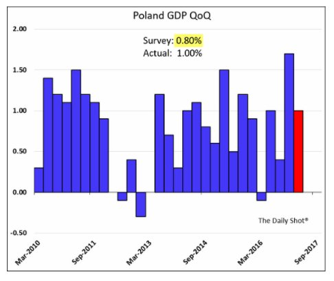 Will the Zloty's appreciation choke…