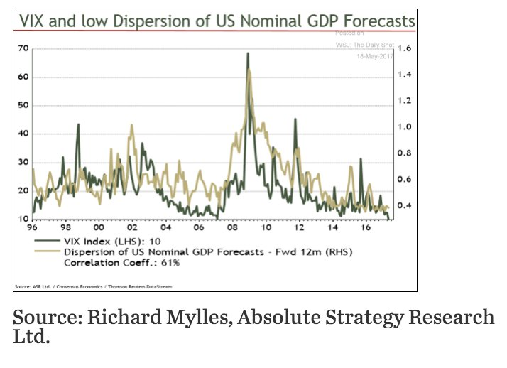 Dispersion of US GDP predictions…