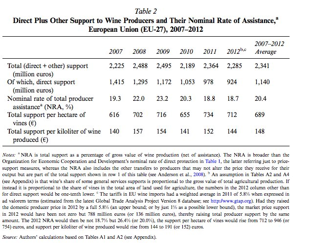 Support for the EU wine…