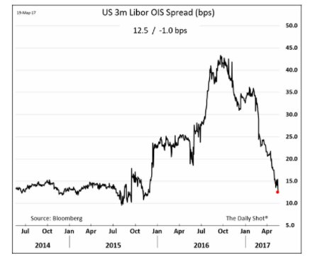 As non-US banks winding up…