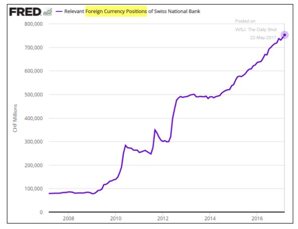 Swiss National Bank now has…