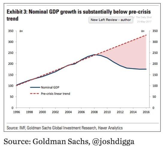 Greek nominal gdp is below…