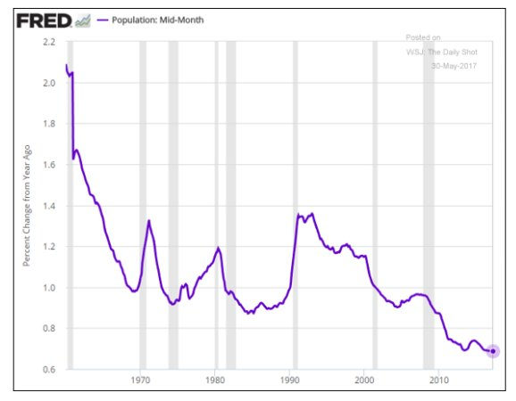 US demographic engine slowing down…