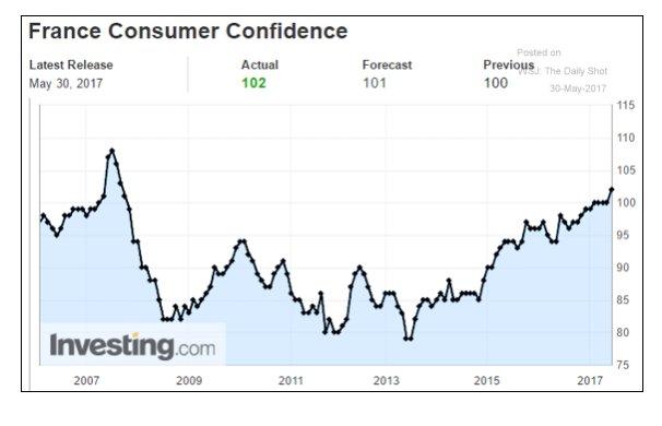 Macron-mania hits France as consumer…