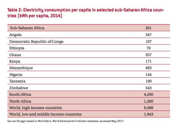 Per capita electricity consumption across…