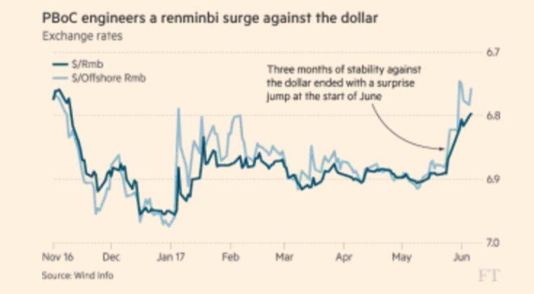 PBoC is boosting Yuan v…