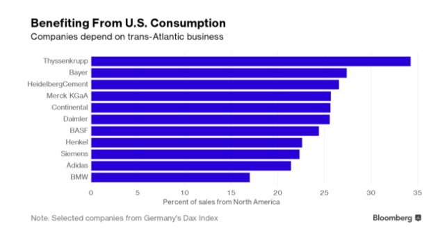 German companies most dependent on…