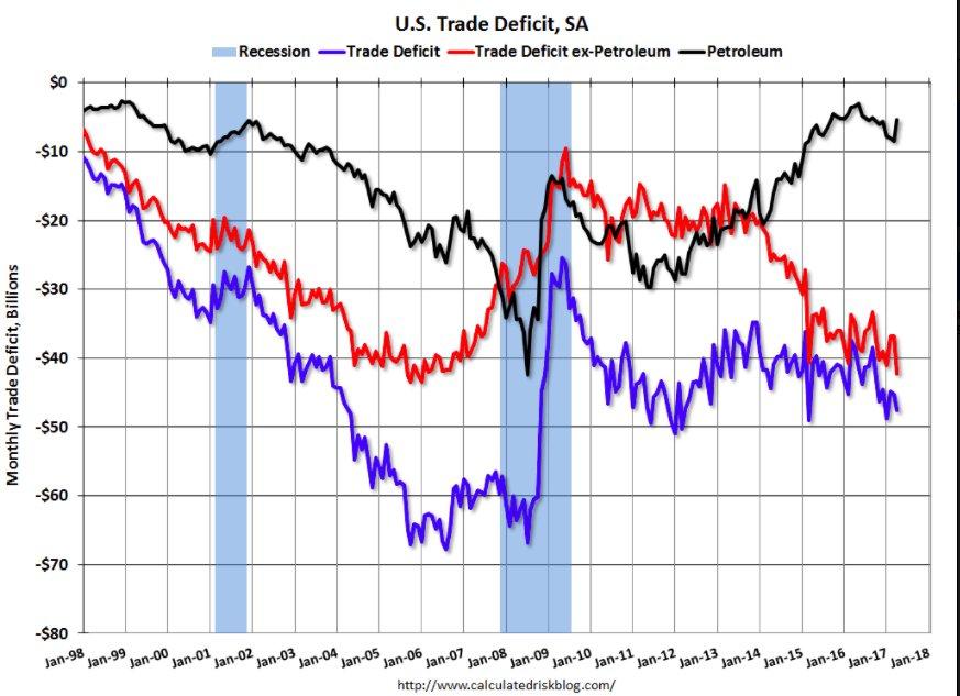 Non-petroleum US trade deficit back…