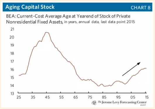 Excess capacity, low inv —>…