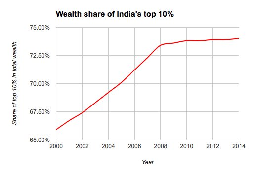 Surge in inequality in India…