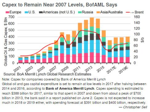 RT @BloombergBriefs: Global oil &…