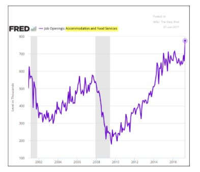Another Trump effect: Job openings…