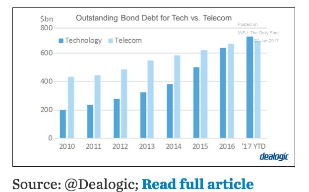 New Tech overtakes Old Tech…