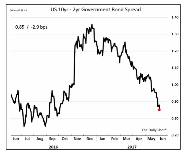 US bond market just keeps…