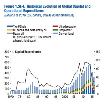 Investment in oil sector closely…